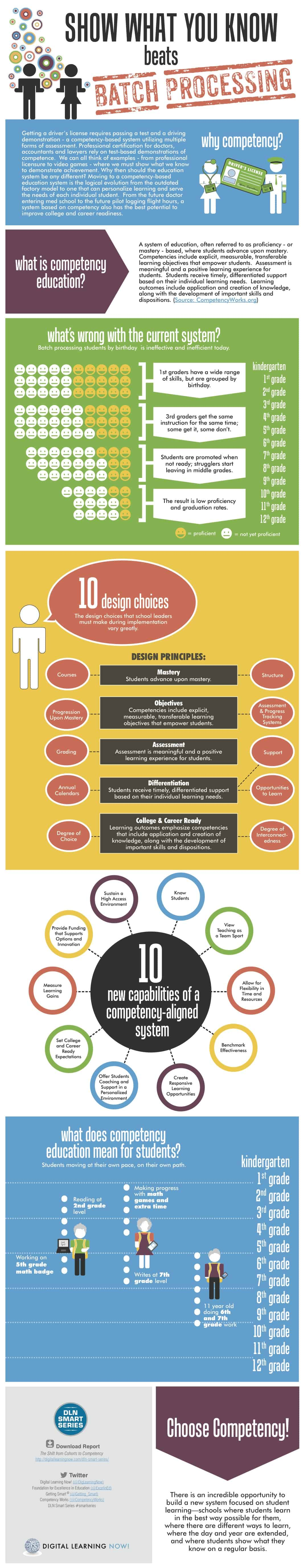 Competency Education Infographic