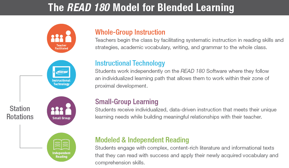 Blended Reading Success In The Intermediate Grades