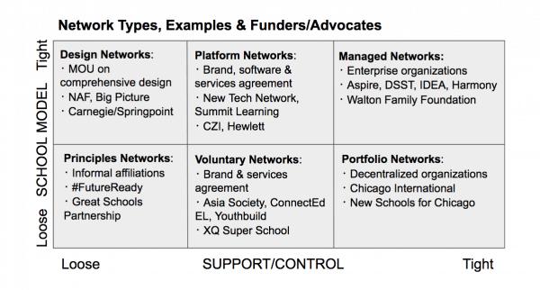 School Network Types