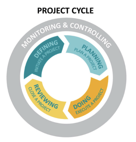 project control should always focus on critical path This process determines which activities are critical (ie, on the longest path) and which have total float (ie, can be delayed without making the project longer) in project management, a critical path is the sequence of project network activities which add up to the longest overall duration, regardless if that longest duration.
