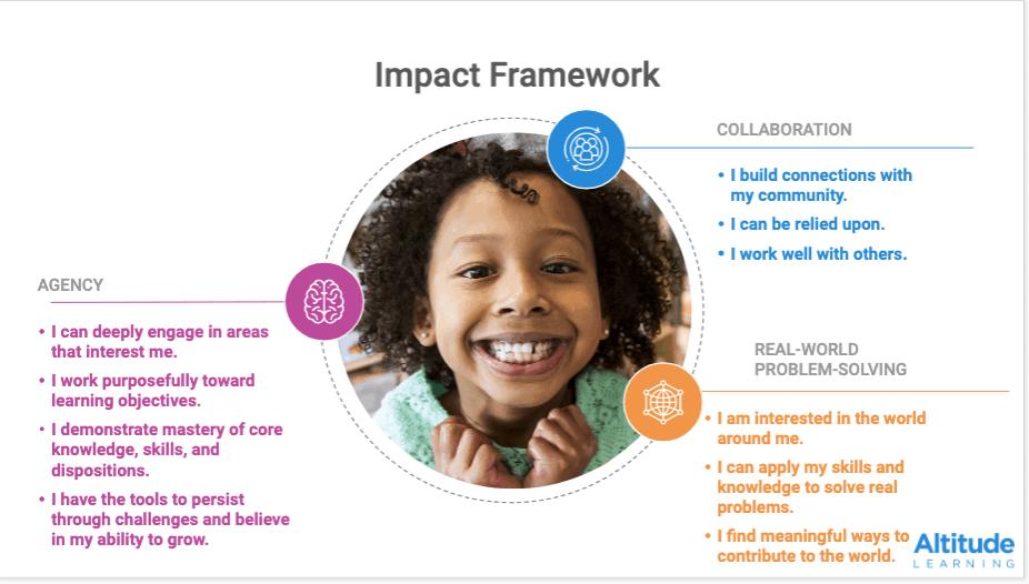 impact framework