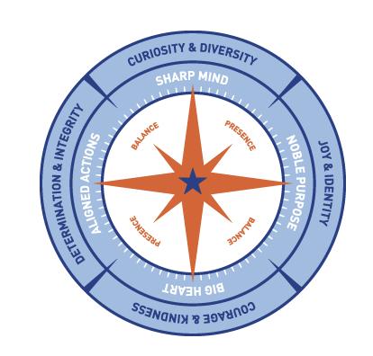 Compass Human Development Model